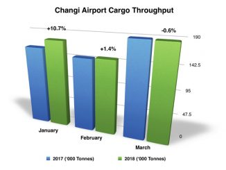 Changi airport March figures