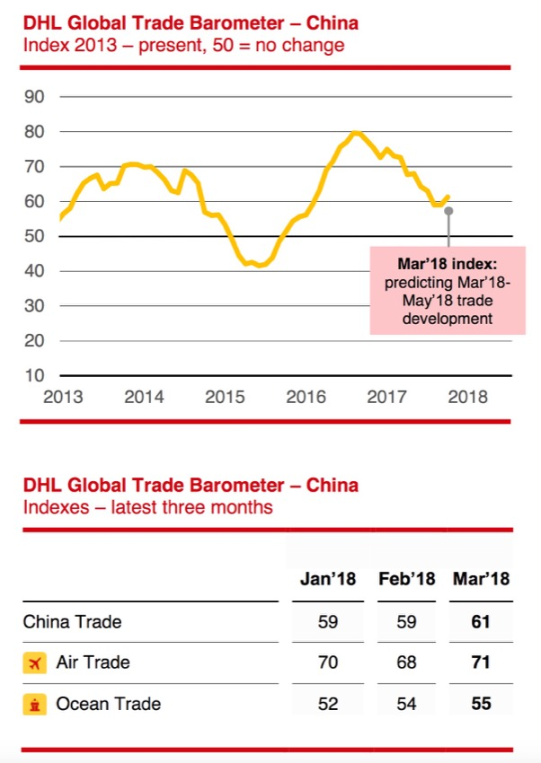 China DHL Barometer