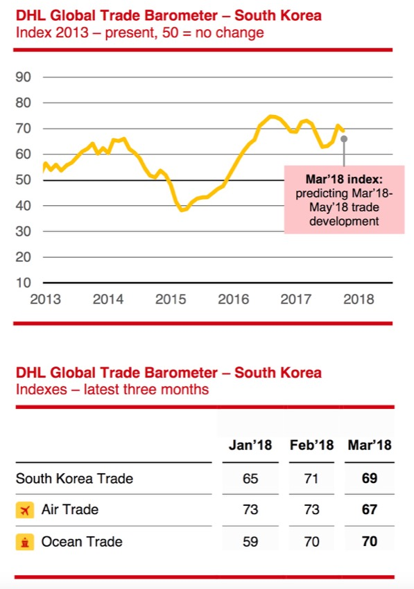 South Korea DHL Barometer