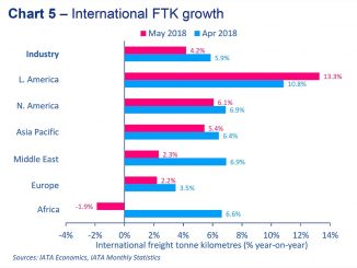 IATA may global FTKs