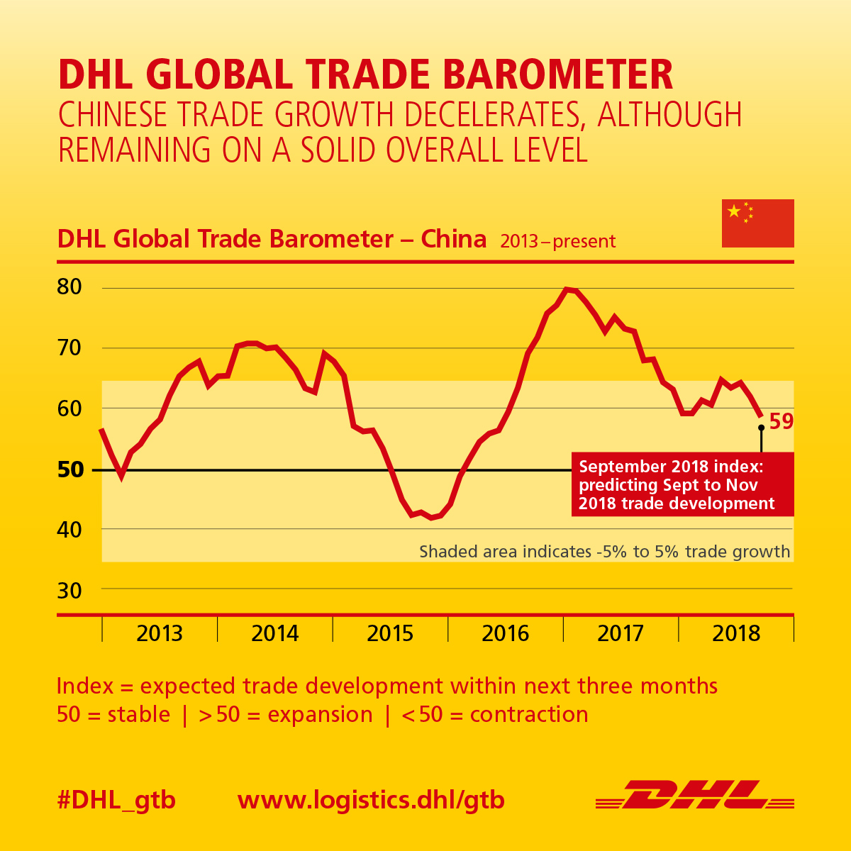 China's transitioning economy resilient to trade problems: DHL