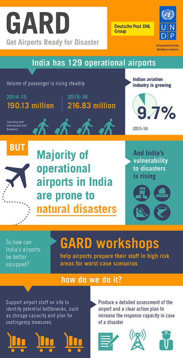 Get Airports Ready for Disaster (GARD)