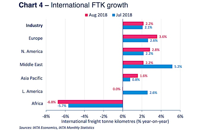 Air freight up in Aug but Asia vulnerable as tariff row grows: IATA