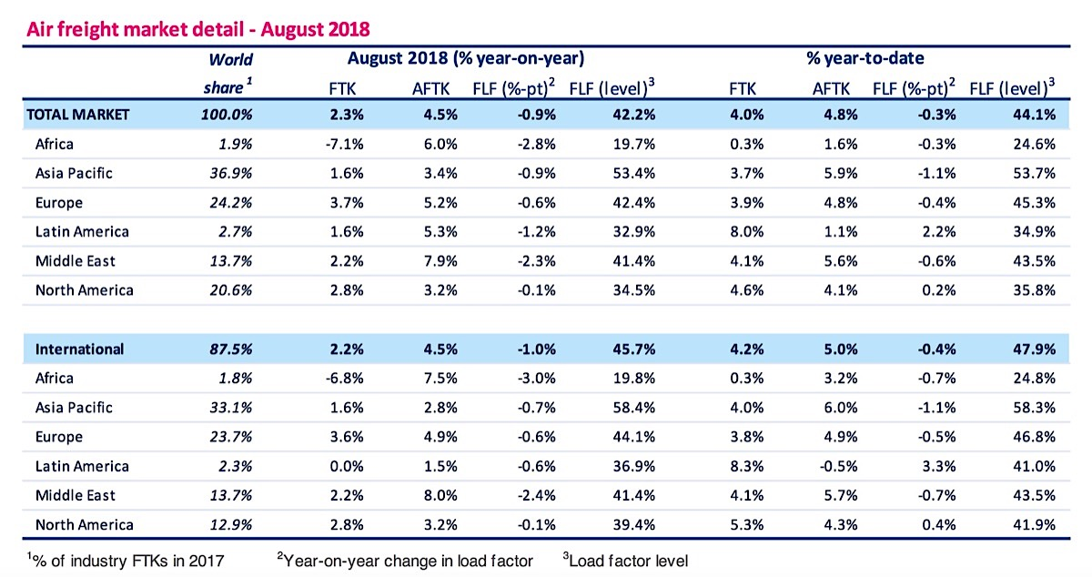 IATA Cargo figures Aug