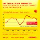 """Global trade growth """"solid"""" but deceleration rapidly occurring in Asia: DHL"""