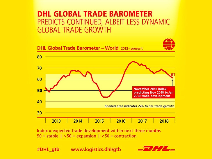 "Global trade growth remains ""solid"" but deceleration is rapidly occurring in Asia: DHL"