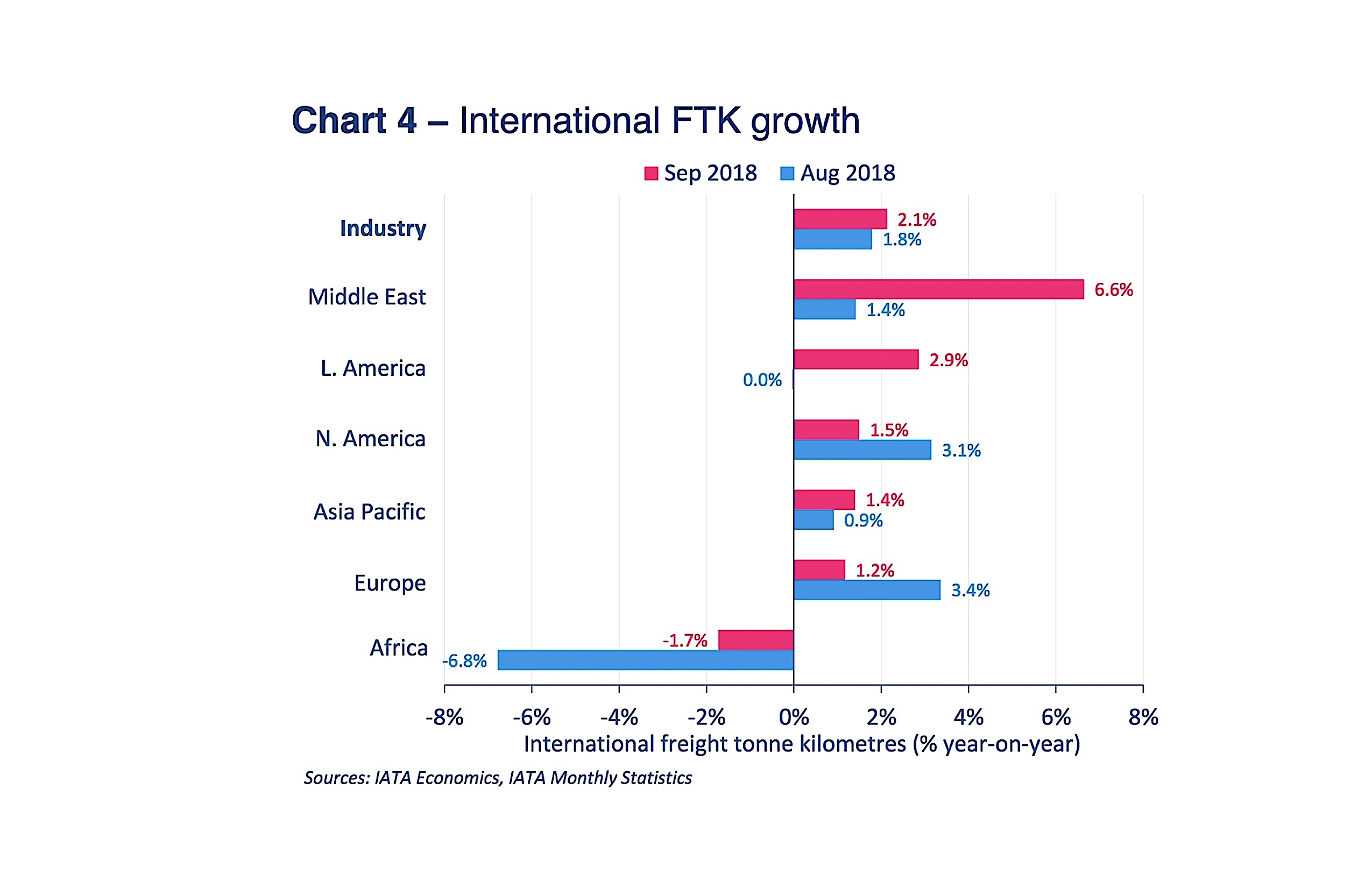 IATA notes continuing softness of air cargo markets in September