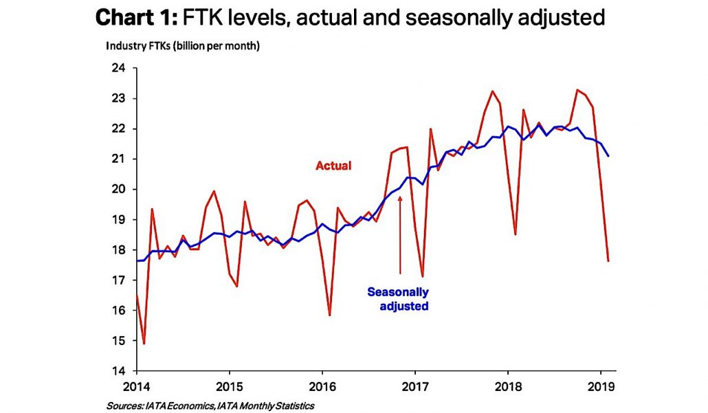 Air cargo demand continues sliding with 4.7% Feb contraction