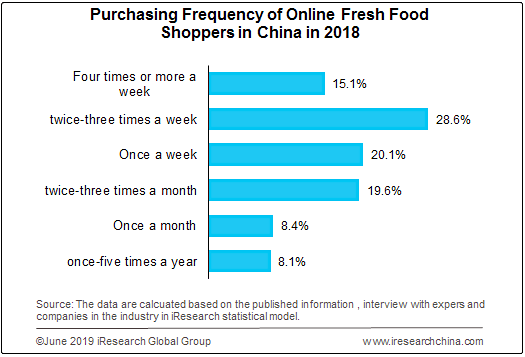 food e-commerce frequency