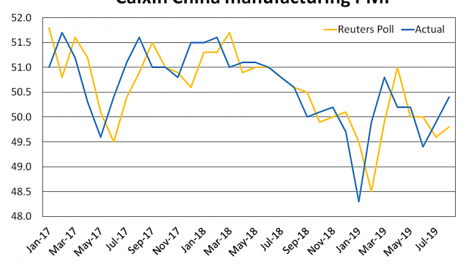 Caixin PMI August