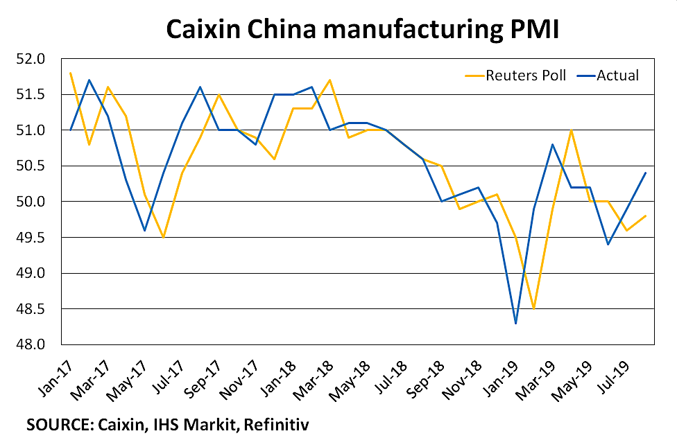 China's PMI makes surprise upturn in August