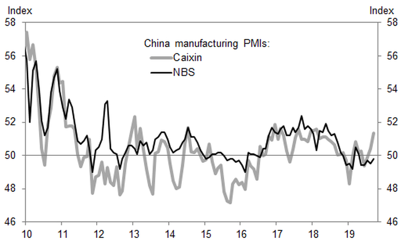 China manufacturing PMI surprises again with September rise
