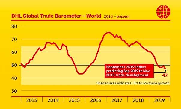 DHL trade barometer shows continued but slowing decline