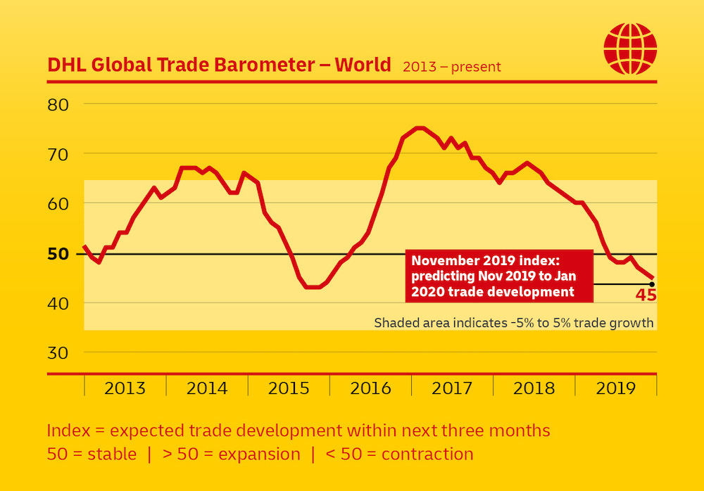 Global trade continues moderate decline, China weakest: DHL Barometer