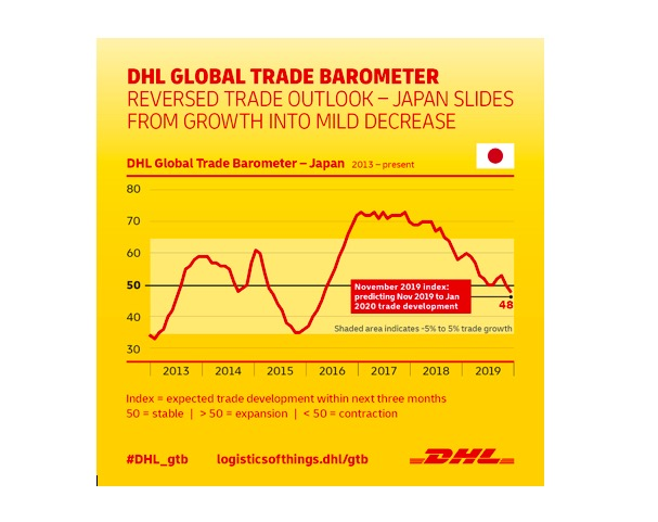 "Japan's core industries keep trade outlook ""relatively robust"": DHL"