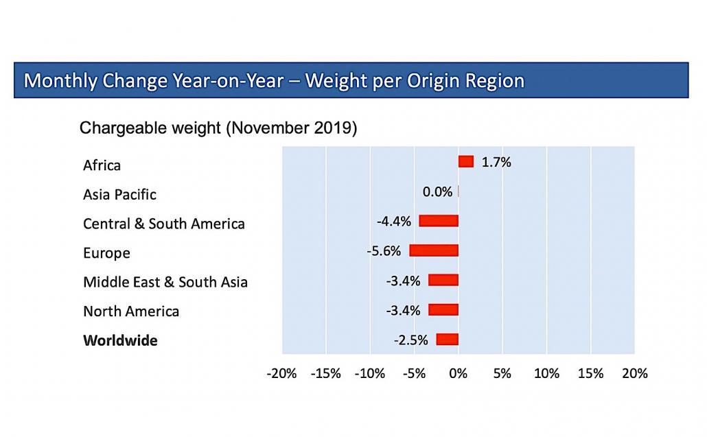 Asia-Pacific ducks Nov decline, global cargo declines shrink