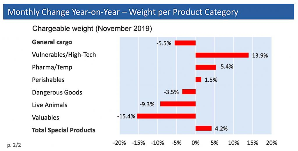 worldacd - weight per product category