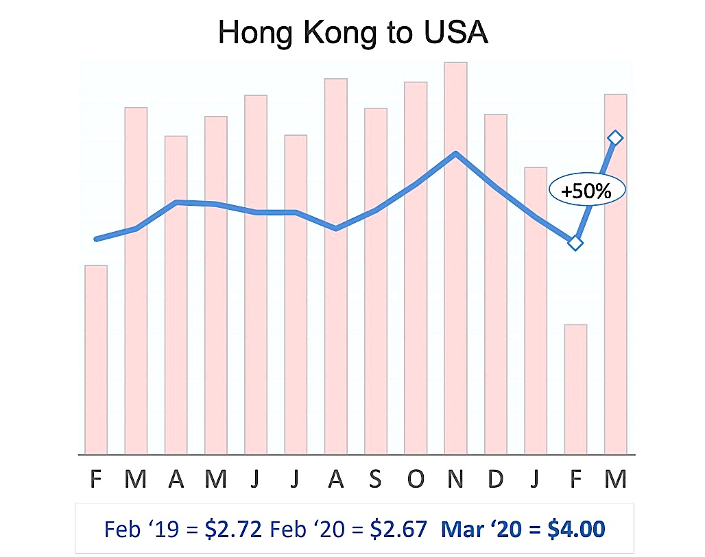 March saw FRA-PEK top the price spike charts at +122%: WorldACD