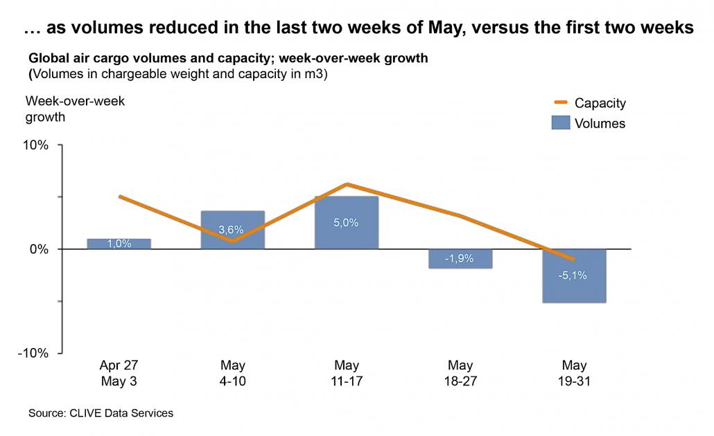 Volumes reduced in the last two weeks of May