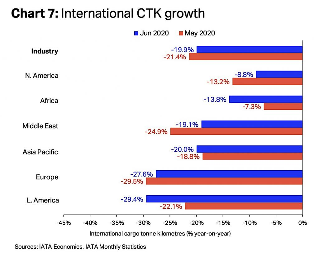 CTK growth